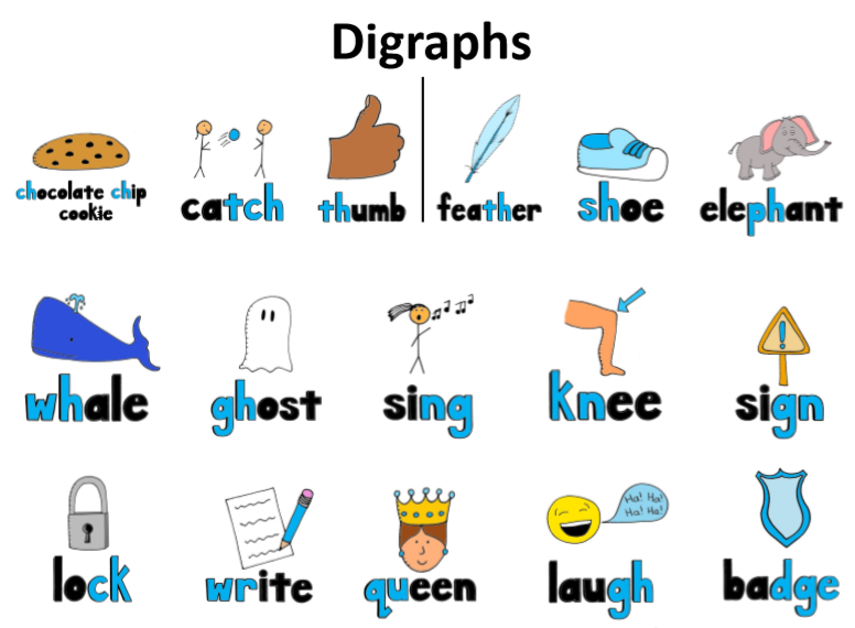 digraphs poster