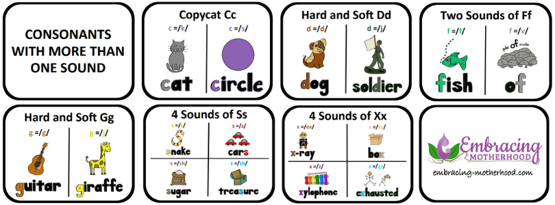 Consonants with More Than One Sound Flashcards